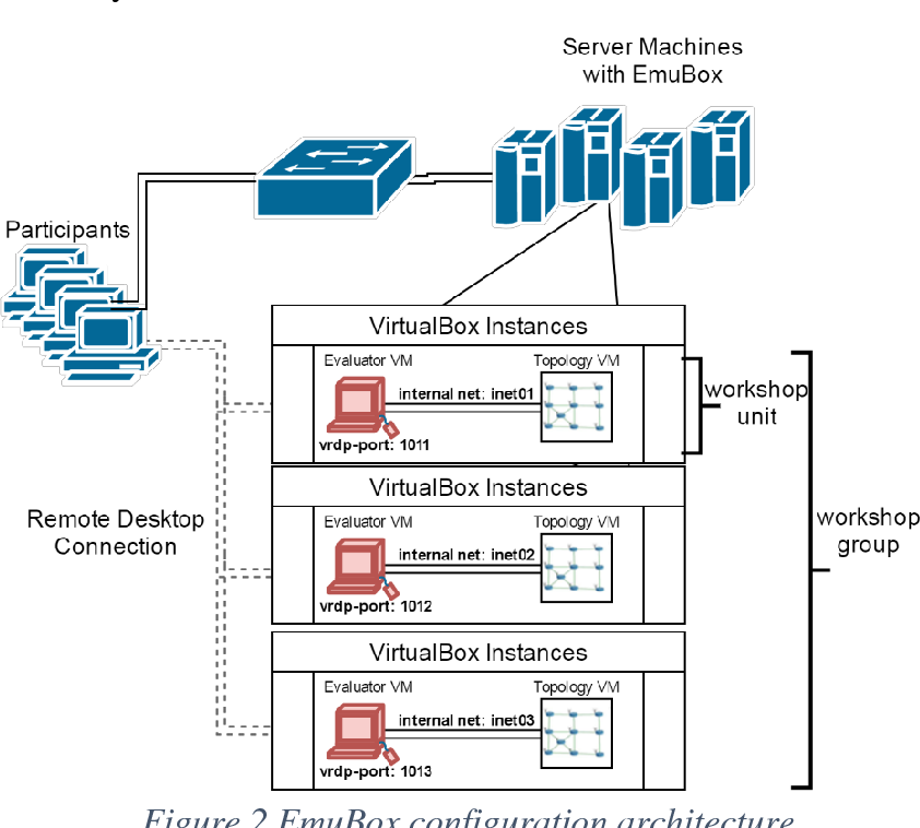 PDF] A Collaboration Pipeline for Cybersecurity Research , Analytics