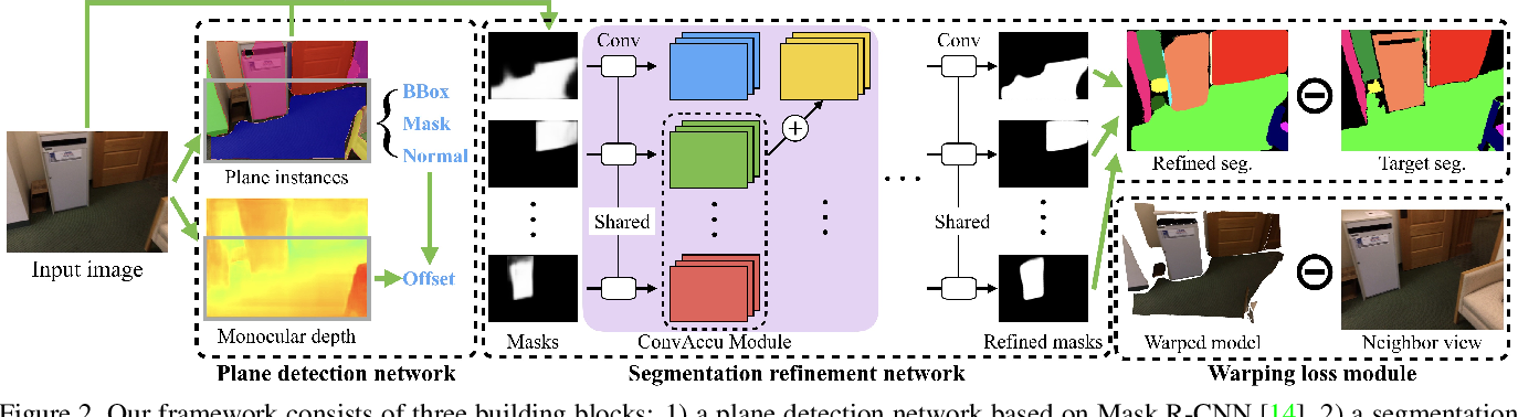 Figure 2 for PlaneRCNN: 3D Plane Detection and Reconstruction from a Single Image