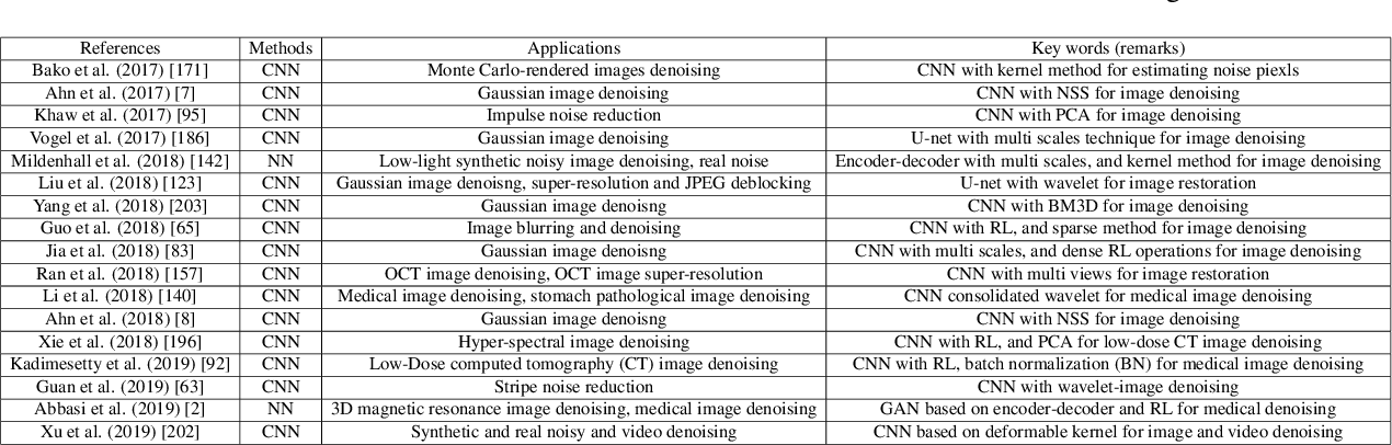 Figure 4 for Deep Learning on Image Denoising: An overview