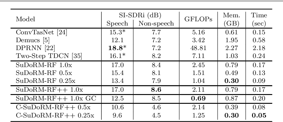 Figure 2 for Compute and memory efficient universal sound source separation