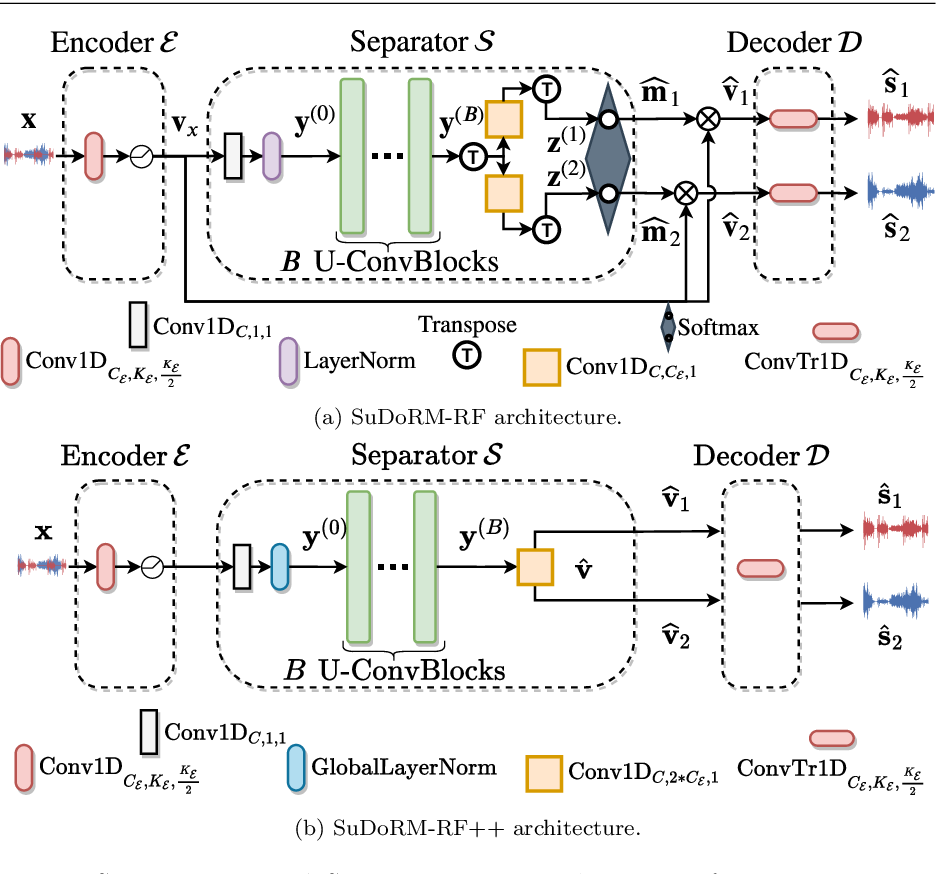 Figure 1 for Compute and memory efficient universal sound source separation