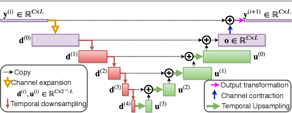Figure 3 for Compute and memory efficient universal sound source separation