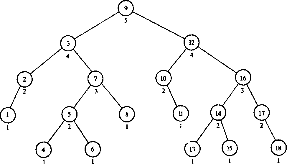 Fig. 2. A balanced tree of height 5