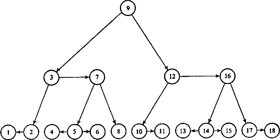 Fig. 3. The balanced tree of Fig, 2 considered as a B-tree of (5-height 3