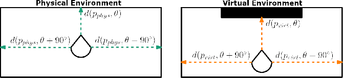 Figure 2 for ARC: Alignment-based Redirection Controller for Redirected Walking in Complex Environments