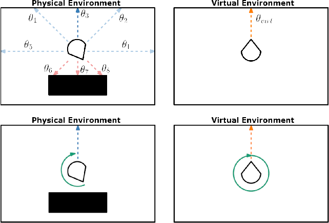 Figure 3 for ARC: Alignment-based Redirection Controller for Redirected Walking in Complex Environments
