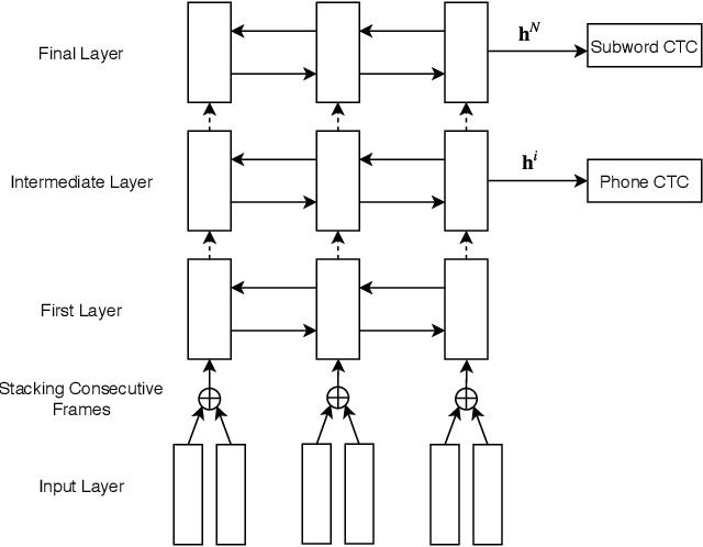 Figure 1 for Hierarchical Multitask Learning for CTC-based Speech Recognition