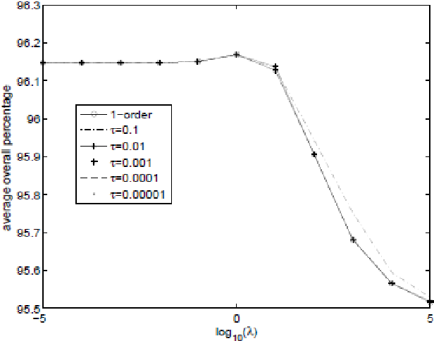 Figure 4 for Protein Function Prediction Based on Kernel Logistic Regression with 2-order Graphic Neighbor Information