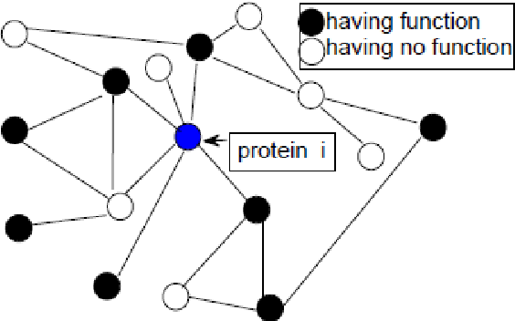 Figure 1 for Protein Function Prediction Based on Kernel Logistic Regression with 2-order Graphic Neighbor Information