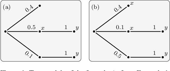 Figure 1 for Probabilistic Temporal Logic over Finite Traces (Technical Report)