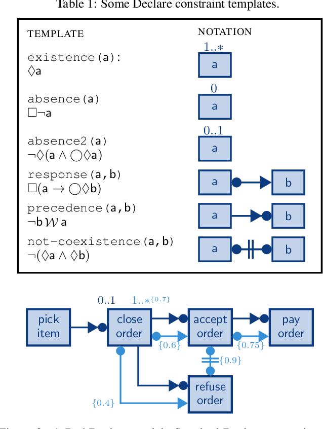 Figure 2 for Probabilistic Temporal Logic over Finite Traces (Technical Report)