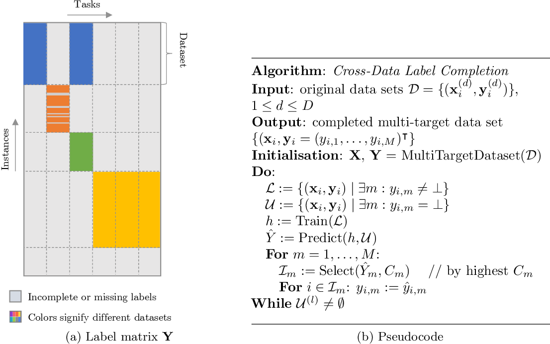 Figure 1 for openXDATA: A Tool for Multi-Target Data Generation and Missing Label Completion