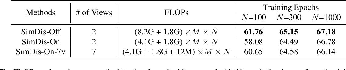 Figure 2 for Simple Distillation Baselines for Improving Small Self-supervised Models