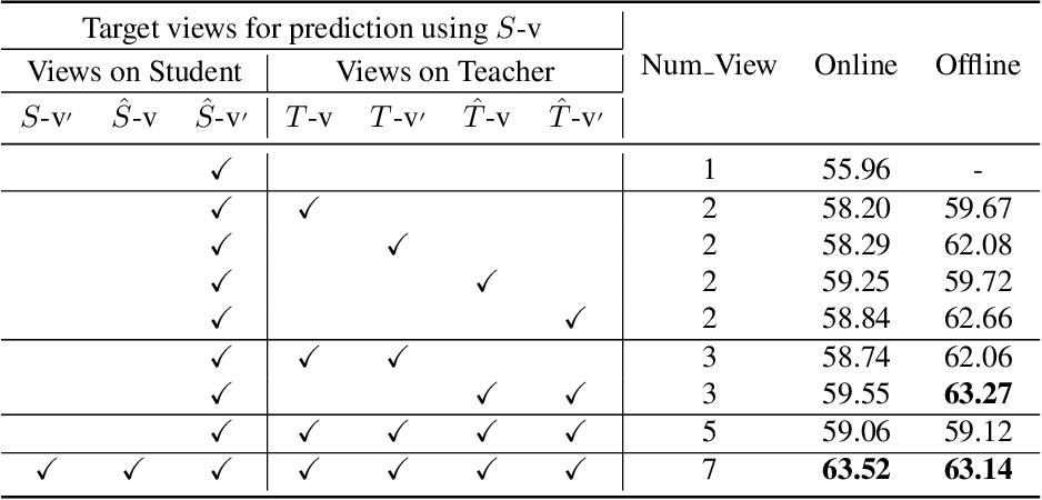 Figure 4 for Simple Distillation Baselines for Improving Small Self-supervised Models