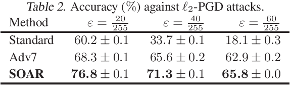 Figure 4 for Adversarial Robustness through Regularization: A Second-Order Approach
