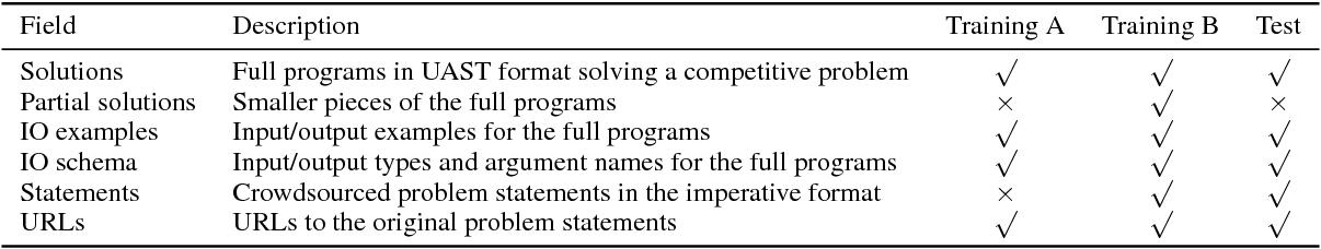 Figure 1 for NAPS: Natural Program Synthesis Dataset