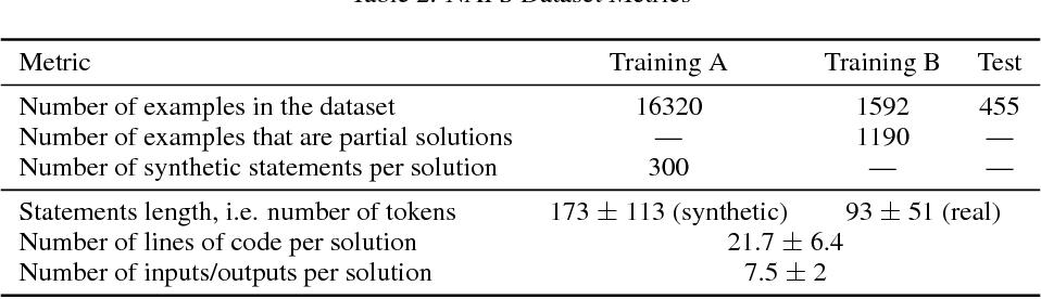 Figure 2 for NAPS: Natural Program Synthesis Dataset