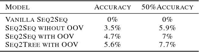 Figure 4 for NAPS: Natural Program Synthesis Dataset