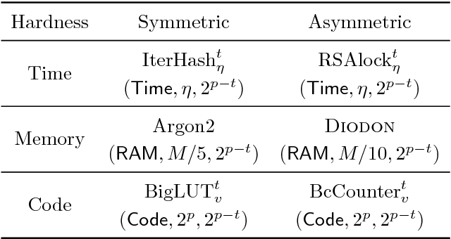 Symmetrically and Asymmetrically Hard Cryptography ( Full Version
