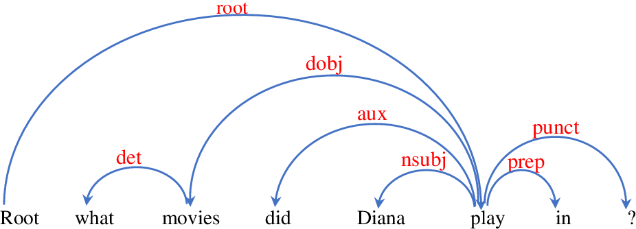 Figure 1 for Exploiting Rich Syntax for Better Knowledge Base Question Answering