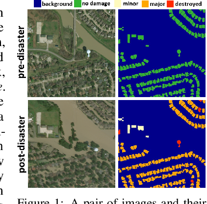 Figure 1 for Cross-directional Feature Fusion Network for Building Damage Assessment from Satellite Imagery