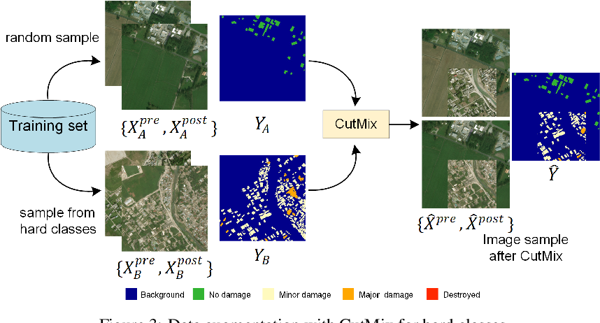 Figure 3 for Cross-directional Feature Fusion Network for Building Damage Assessment from Satellite Imagery