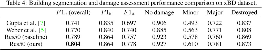 Figure 4 for Cross-directional Feature Fusion Network for Building Damage Assessment from Satellite Imagery
