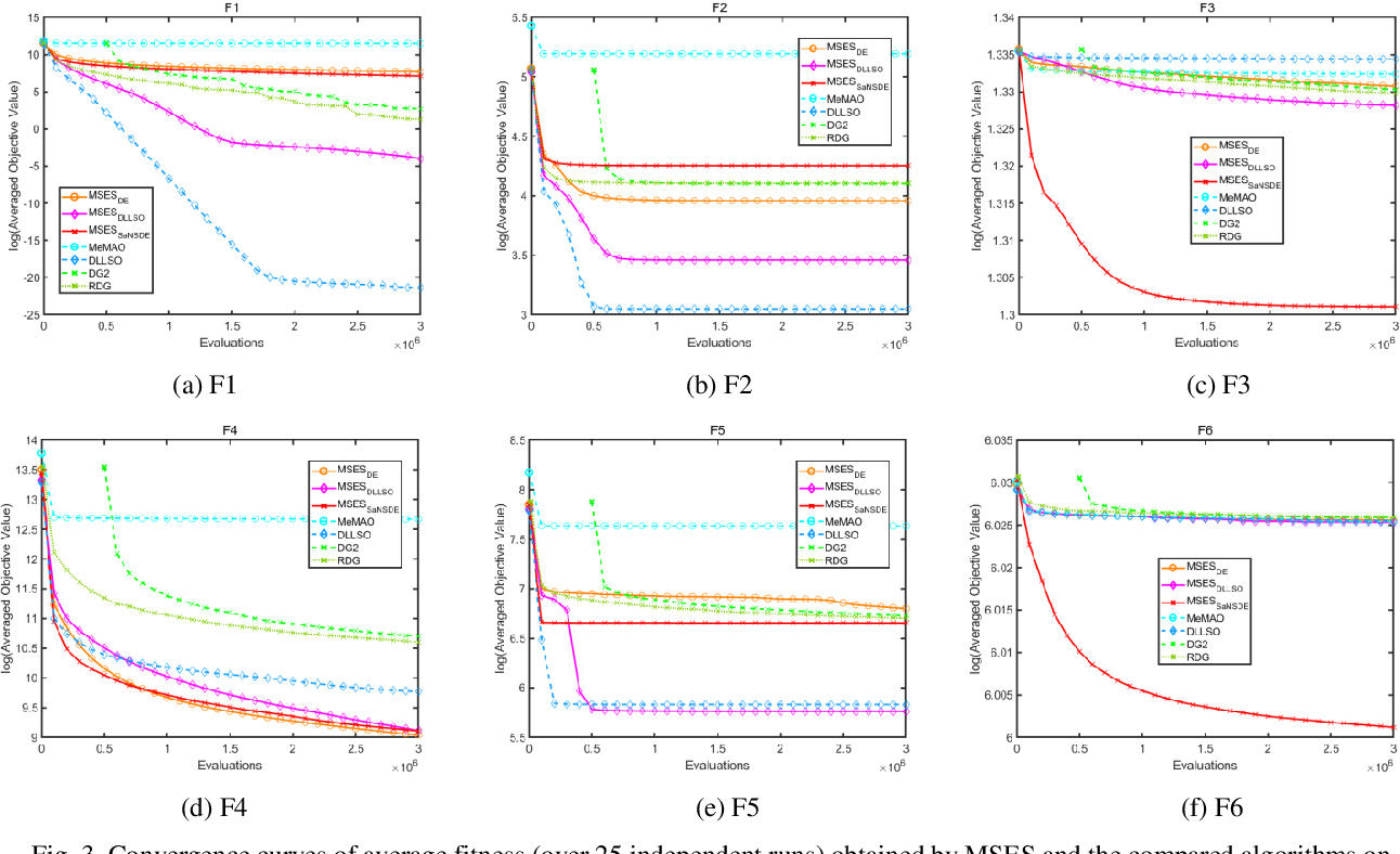 Figure 4 for Multi-Space Evolutionary Search for Large-Scale Optimization