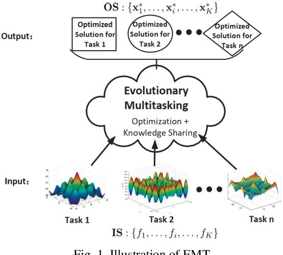 Figure 1 for Multi-Space Evolutionary Search for Large-Scale Optimization