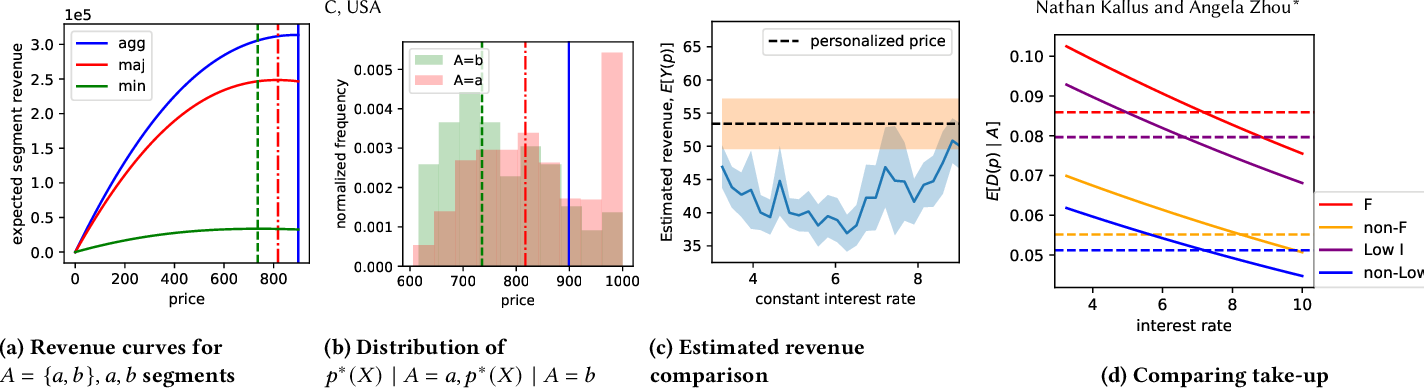 Figure 2 for Fairness, Welfare, and Equity in Personalized Pricing