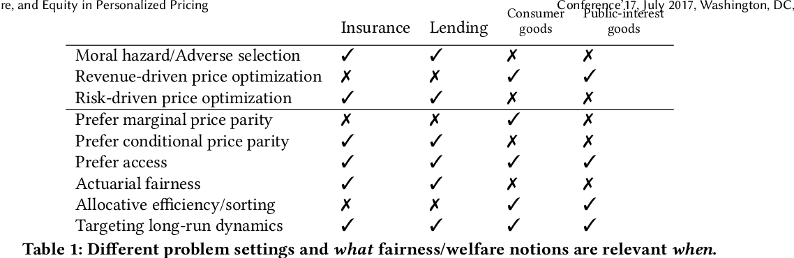 Figure 1 for Fairness, Welfare, and Equity in Personalized Pricing