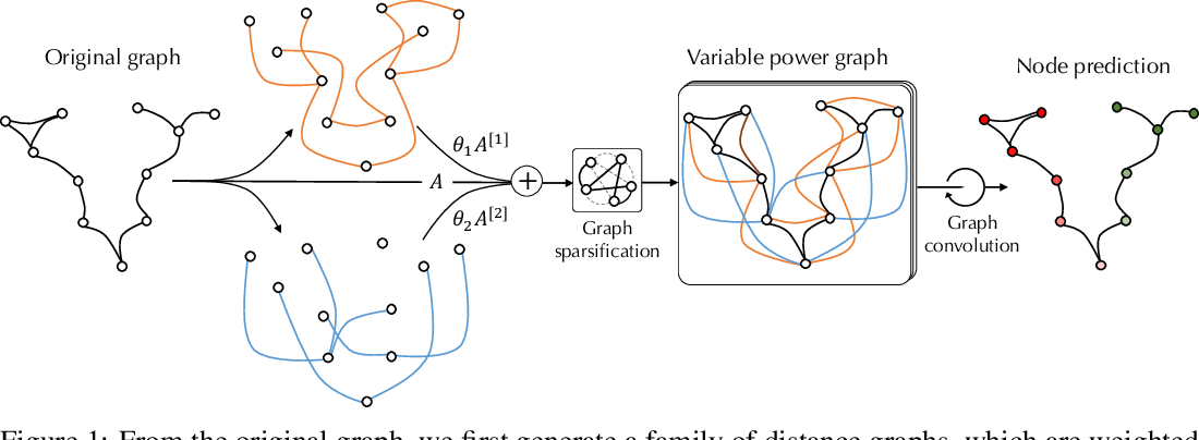 Figure 1 for Power up! Robust Graph Convolutional Network against Evasion Attacks based on Graph Powering