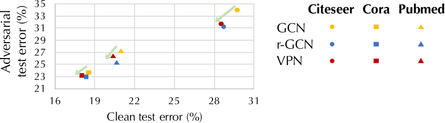 Figure 2 for Power up! Robust Graph Convolutional Network against Evasion Attacks based on Graph Powering