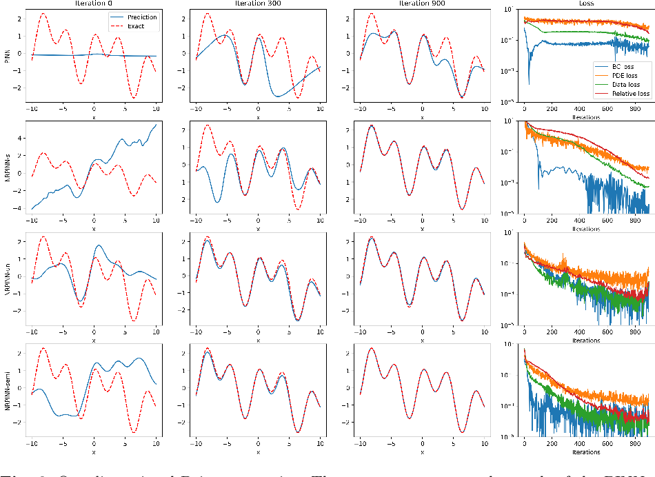 Figure 3 for A novel meta-learning initialization method for physics-informed neural networks