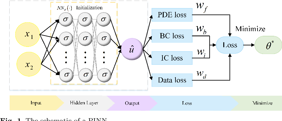 Figure 1 for A novel meta-learning initialization method for physics-informed neural networks