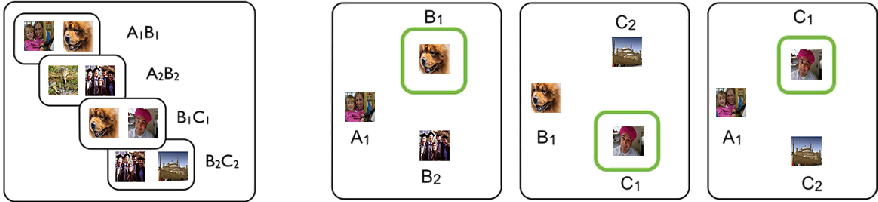 Figure 1 for MEMO: A Deep Network for Flexible Combination of Episodic Memories