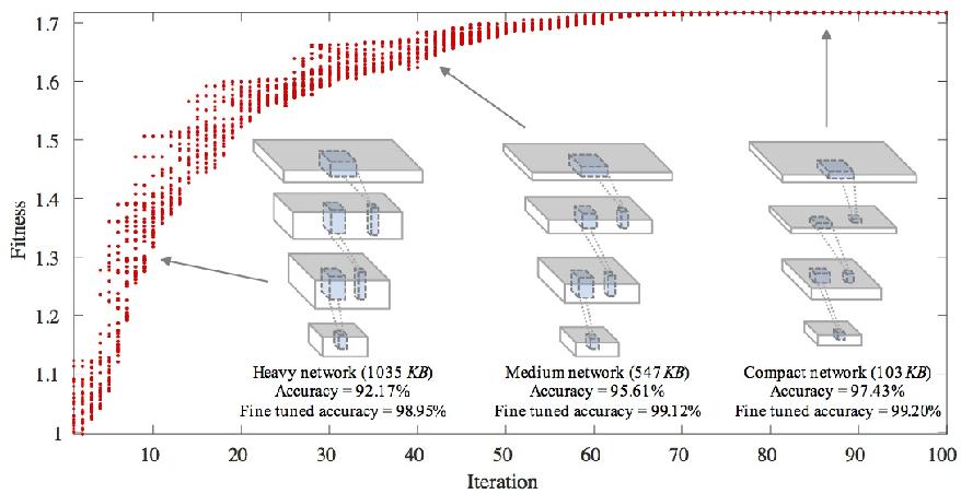 Figure 1 for Towards Evolutional Compression