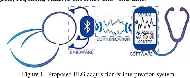 Figure 1 for Neonatal EEG Interpretation and Decision Support Framework for Mobile Platforms