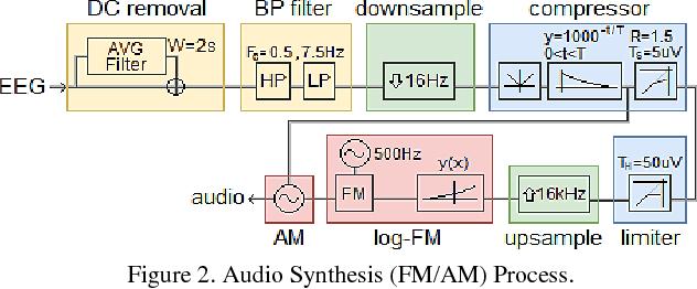 Figure 2 for Neonatal EEG Interpretation and Decision Support Framework for Mobile Platforms