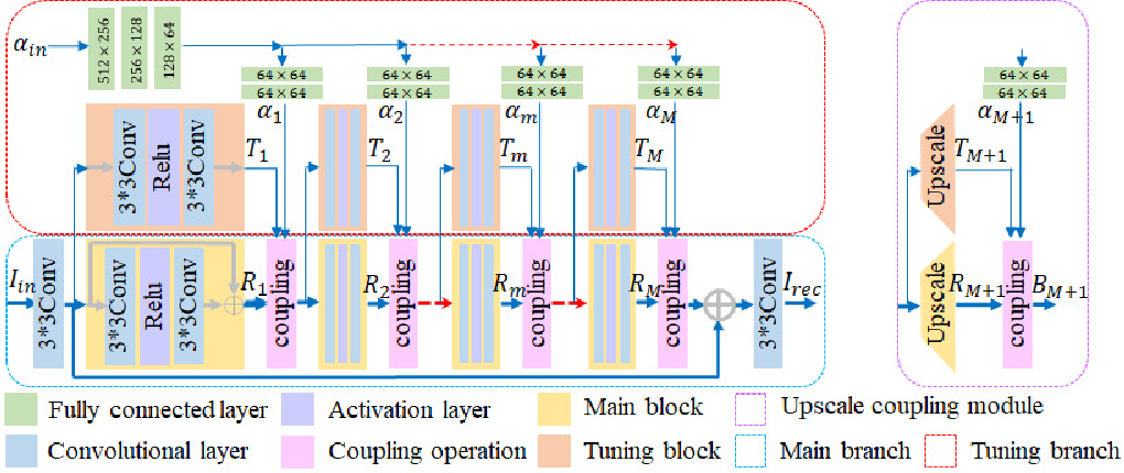 Figure 2 for CFSNet: Toward a Controllable Feature Space for Image Restoration