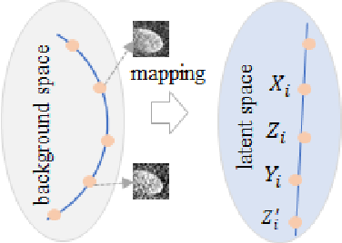 Figure 4 for CFSNet: Toward a Controllable Feature Space for Image Restoration