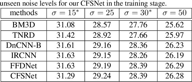 Figure 1 for CFSNet: Toward a Controllable Feature Space for Image Restoration