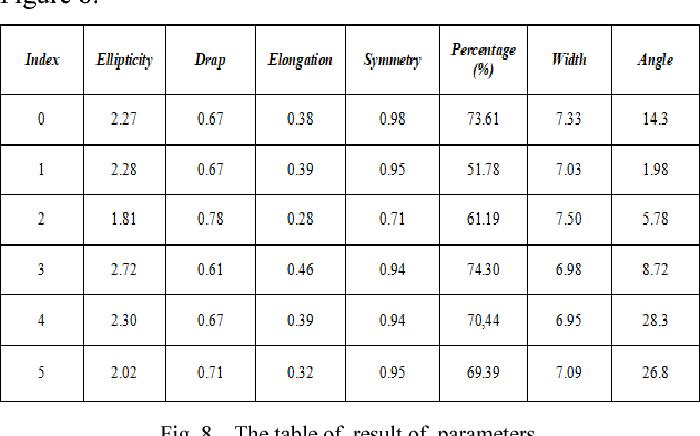 Animal sperm morphology analysis system based on computer vision