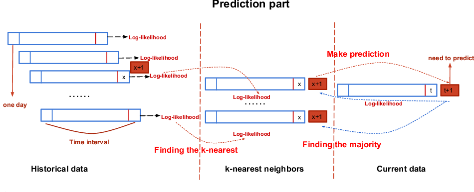 Figure 3 for Enhancing Stock Market Prediction with Extended Coupled Hidden Markov Model over Multi-Sourced Data