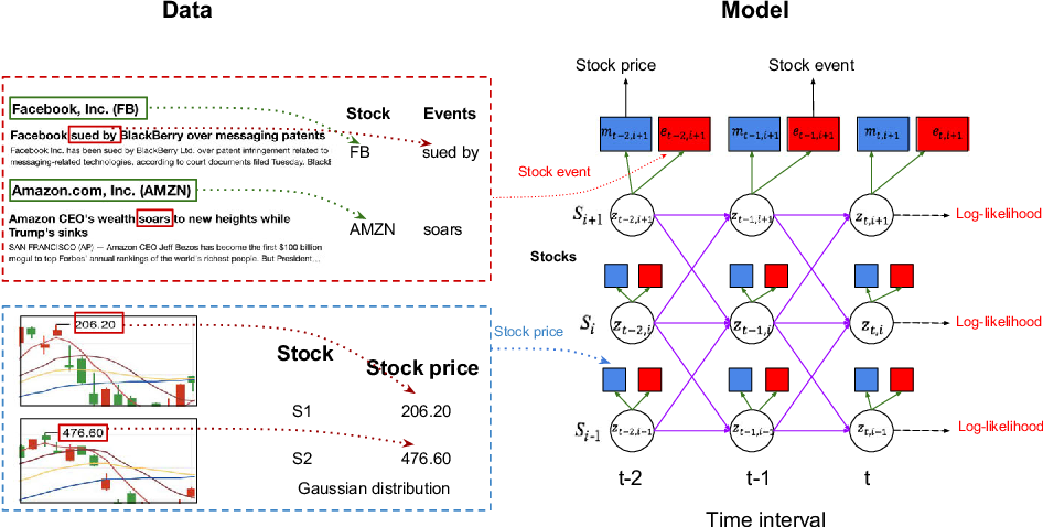 Figure 1 for Enhancing Stock Market Prediction with Extended Coupled Hidden Markov Model over Multi-Sourced Data
