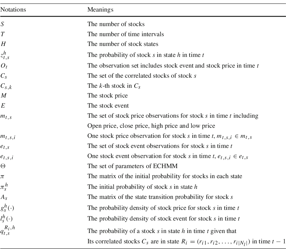 Figure 2 for Enhancing Stock Market Prediction with Extended Coupled Hidden Markov Model over Multi-Sourced Data