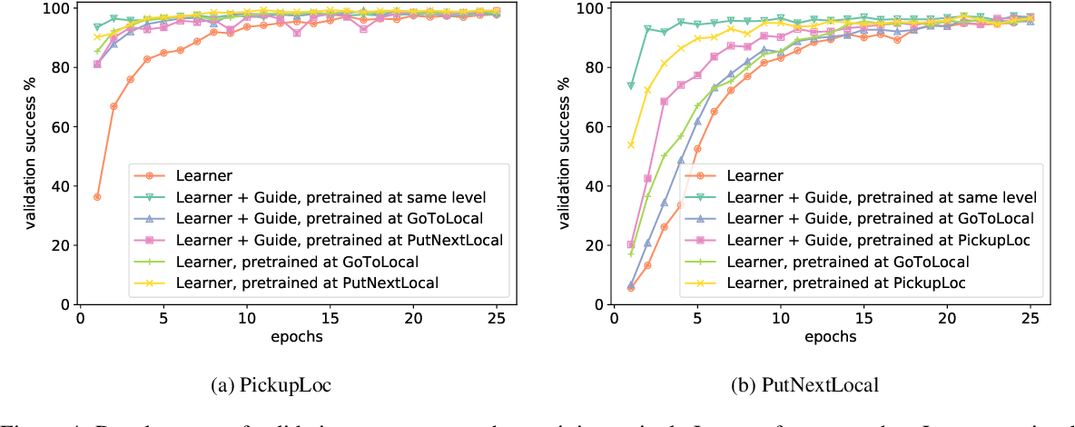 Figure 4 for Mastering emergent language: learning to guide in simulated navigation