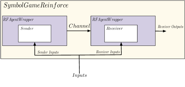 Figure 1 for EGG: a toolkit for research on Emergence of lanGuage in Games