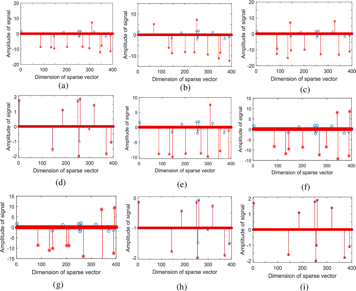 Figure 1 for A Robust Matching Pursuit Algorithm Using Information Theoretic Learning
