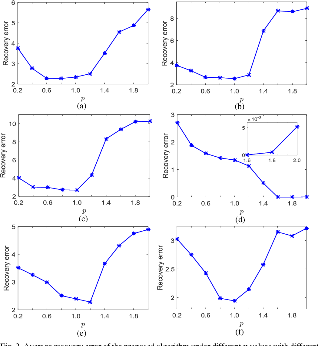 Figure 3 for A Robust Matching Pursuit Algorithm Using Information Theoretic Learning